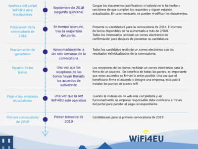 WiFi4EU: La apertura del portal de solicitudes será en septiembre