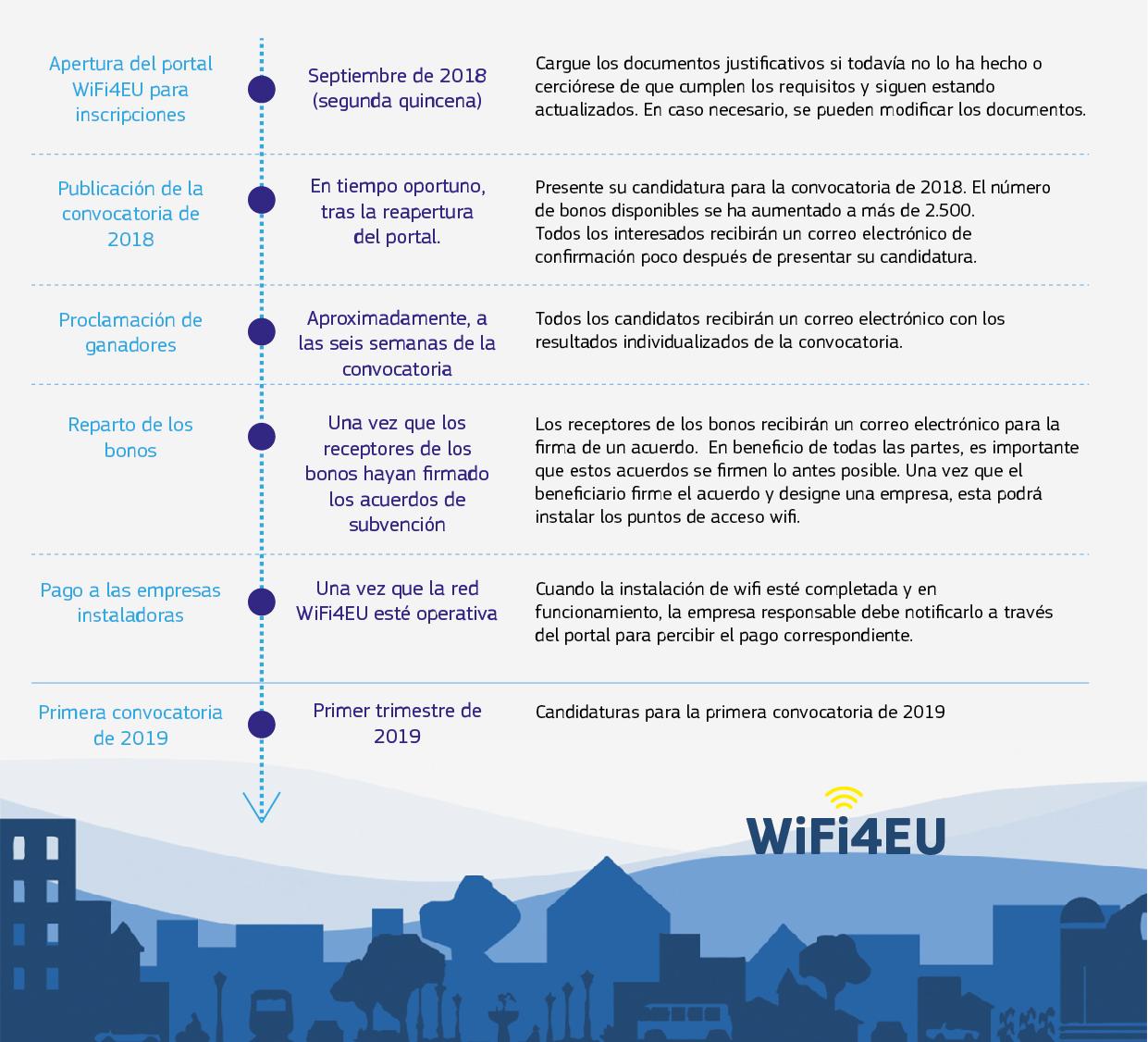 Hoja de ruta de WiFi4EU (publicada a finales de agosto de 2018)