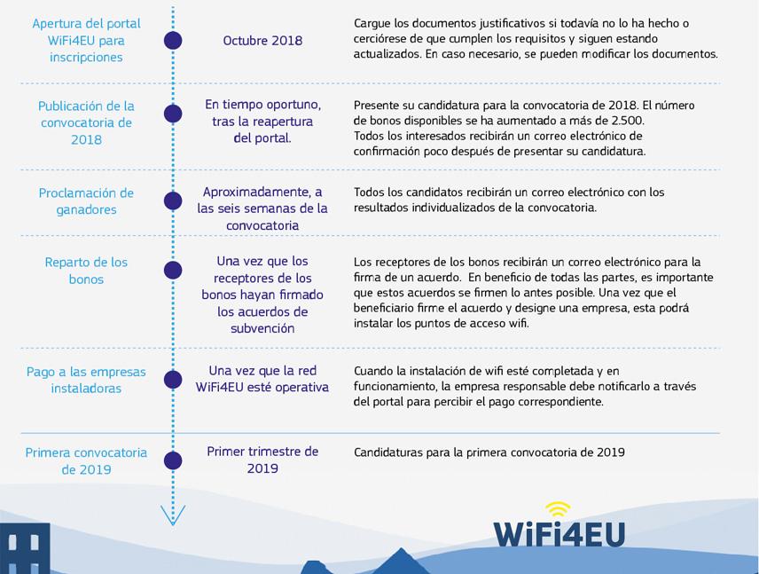WiFi4EU: Nuevas fechas para la convocatoria