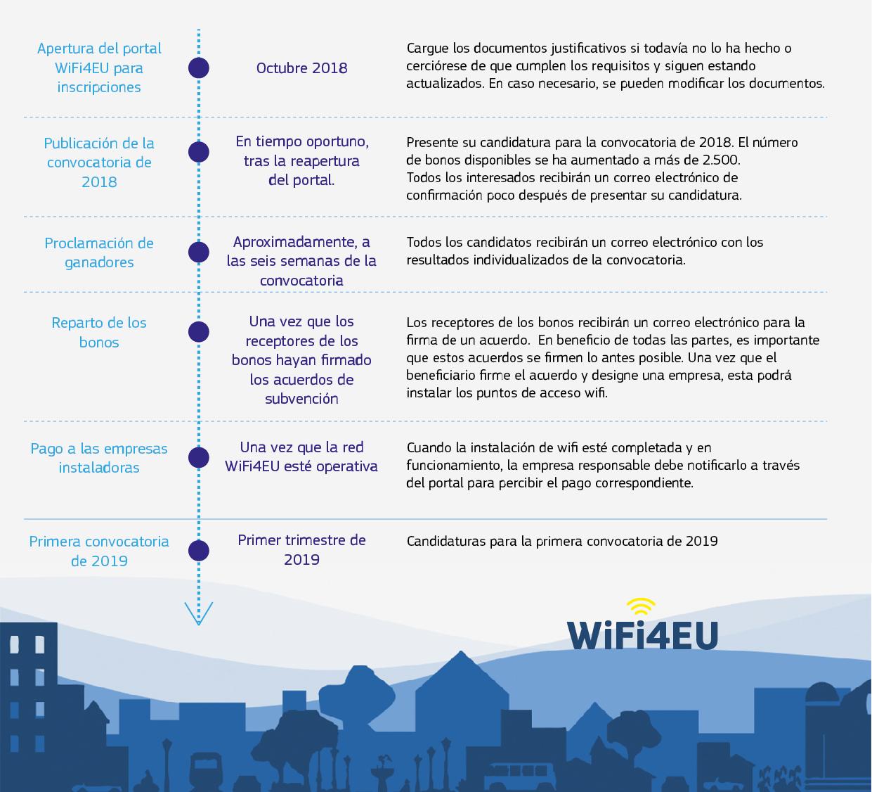 Hoja de ruta de WiFi4EU (actualizada a finales de septiembre de 2018)